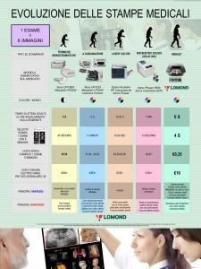 Evoluzione delle stampe medicali